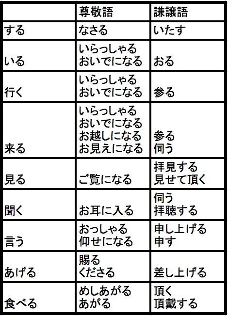 【小学生国語】敬語(尊敬語、謙譲語、丁寧語)を使いこなそう ...