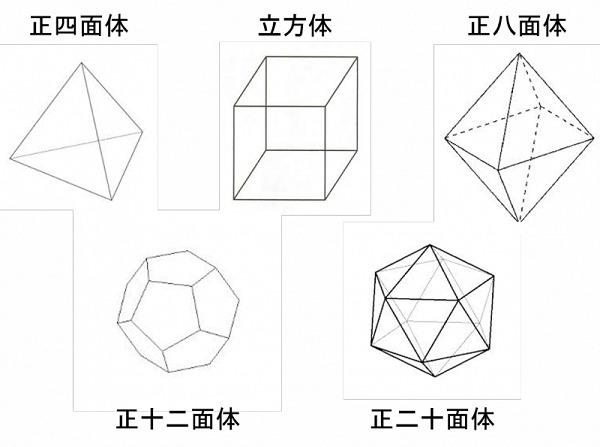 正多面体の一覧画像 そしてそれぞれの面の形、頂点の数、辺の数、面の数、頂点に集まる面の数を...